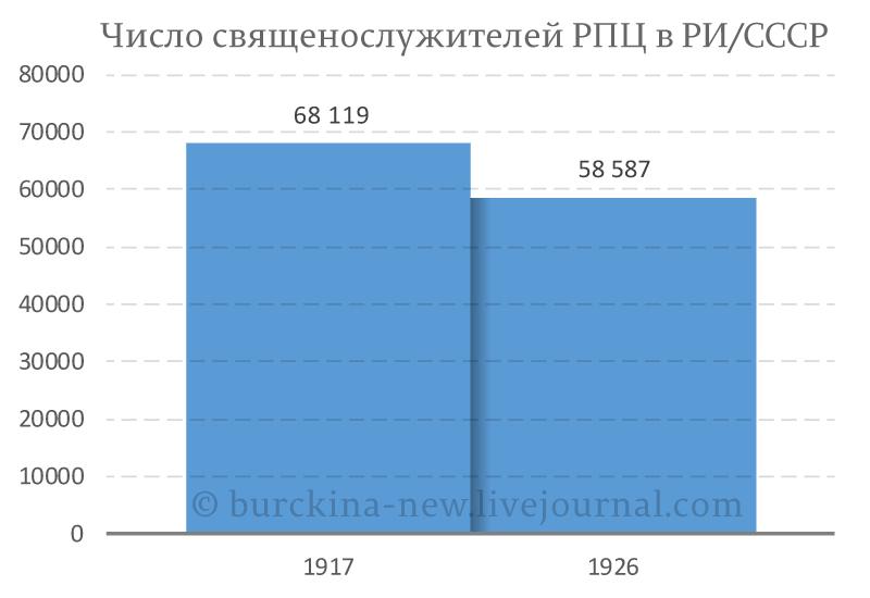 Число-священослужителей-РПЦ-в-РИ-СССР