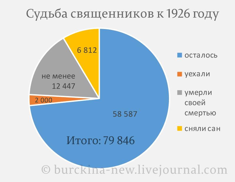 Судьба-священников-к-1926-году