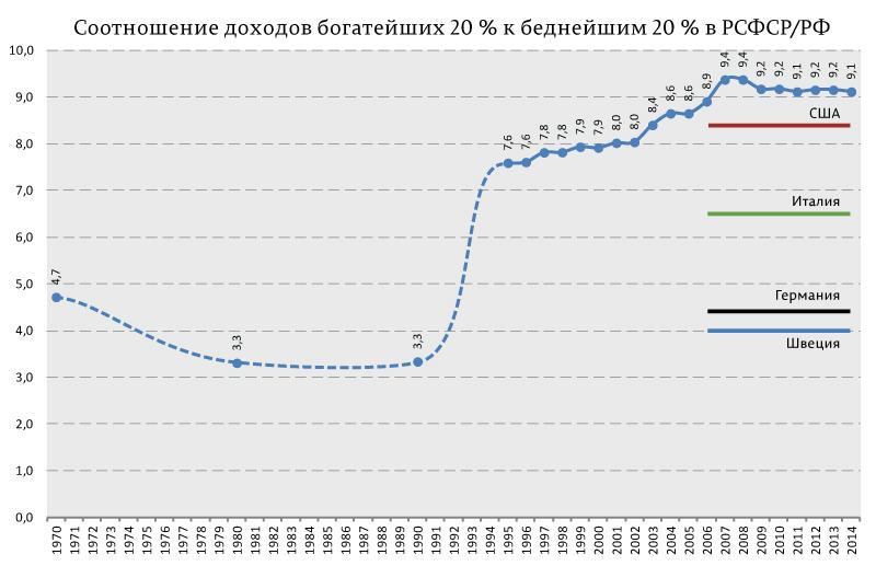 Соотношение-доходов-богатейших-20-%-к-беднейшим-20-%-в-РСФСР