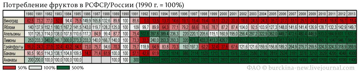 Потребление-фруктов-в-РСФСР-России-(1990-г.-=-100%)