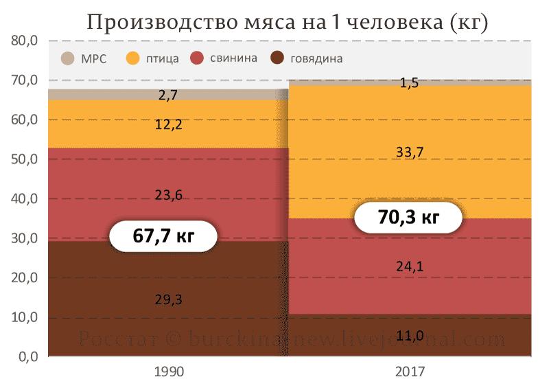 Производство-мяса-на-1-человека-(кг)