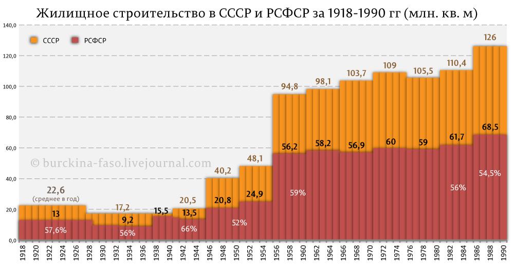 Жилищное-строительство-в-СССР-и-РСФСР-за-1918-1990-гг-(млн.-кв.-м)