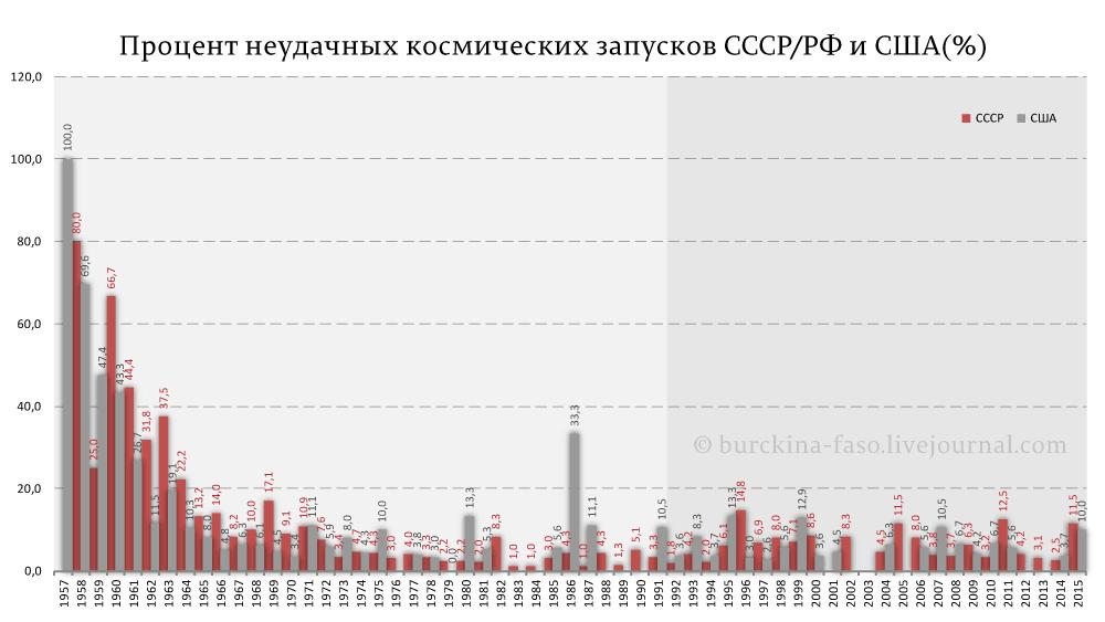 Процент-неудачных-космических-запусков-СССР-РФ-и-США(%)