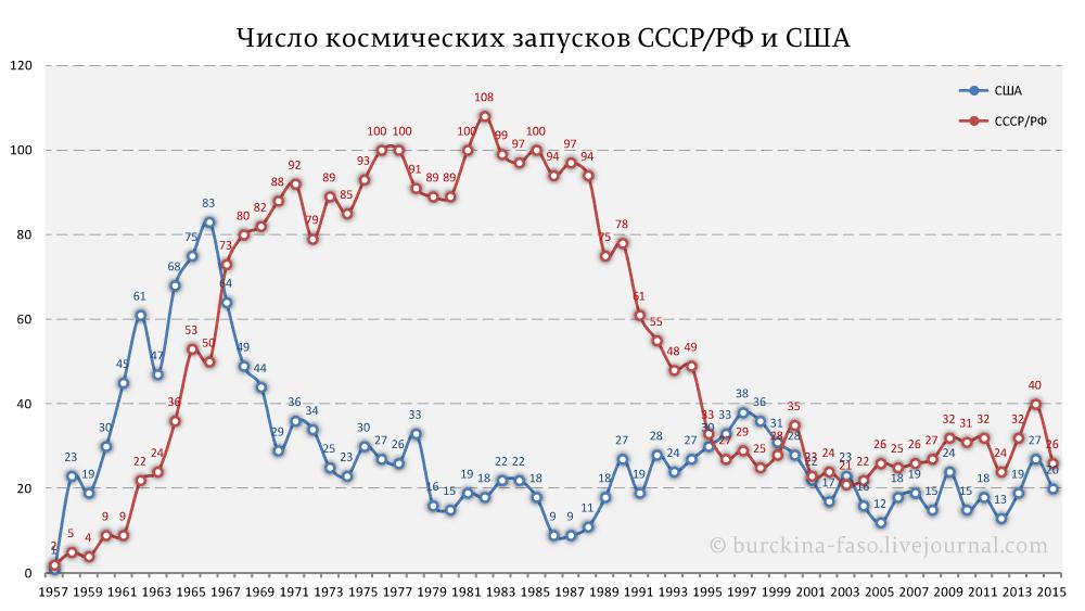 Число-космических-запусков-СССР-РФ-и-США