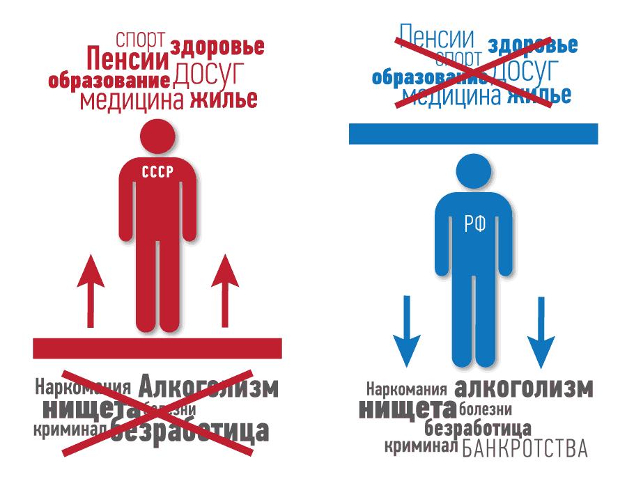 СССР-Россия