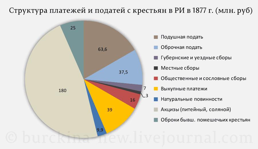 Структура-платежей-и-податей-с-крестьян-в-РИ-в-1877-г.-(млн.-руб)