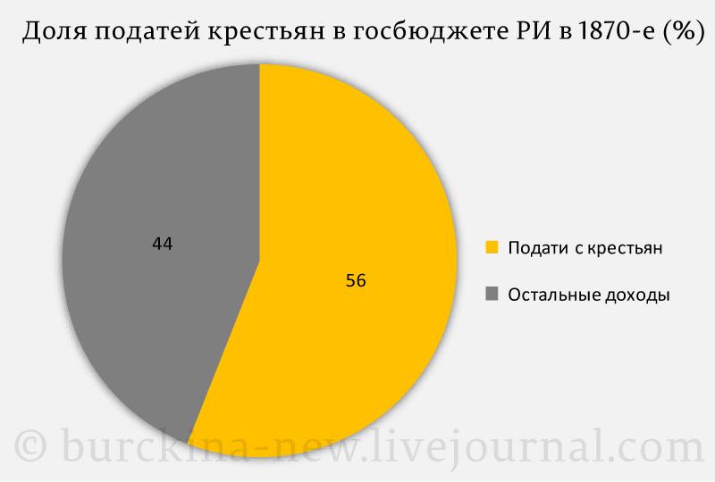 Доля-податей-с-крестьян-в-госбюджете-РИ-в-70-е-(%)
