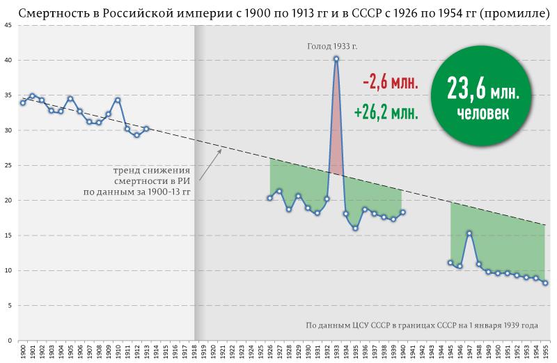 Cмертность-в-Российской-империи-с-1900-по-1913-гг-и-в-СССР-с-1926-по-1954-гг-(промилле)