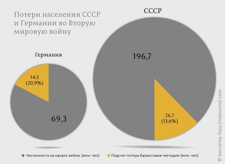 Потери-СССР-и-Германии