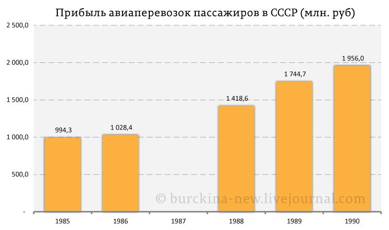 Прибыль-авиаперевозок-пассажиров-в-СССР-(млн.-руб)