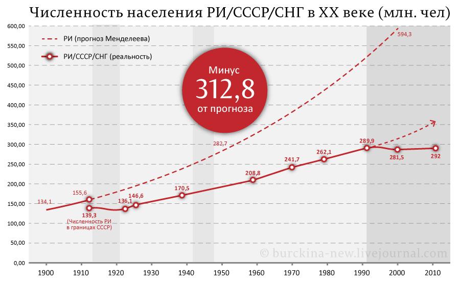 Численность-населения-РИ-СССР-СНГ-в-ХХ-веке-(млн.-чел)