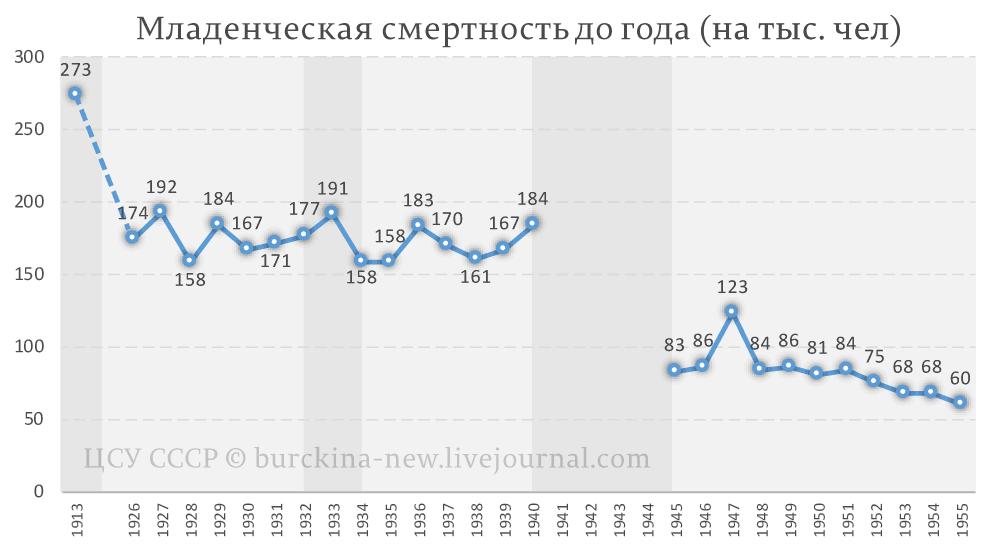 Младенческая-смертность-до-года-СССР-(на-тыс.-чел)