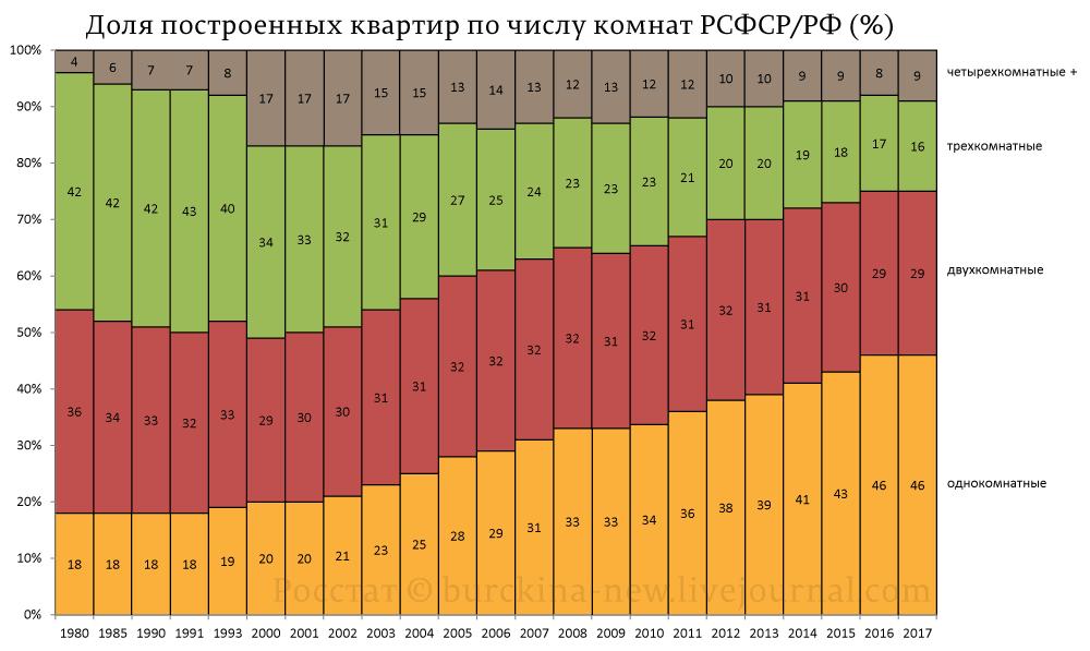 Доля-построенных-квартир-по-числу-комнат-РСФСР-РФ-(%)