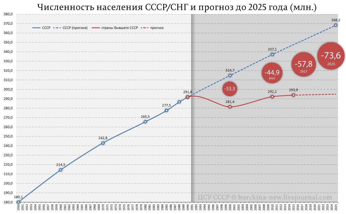 Численность-населения-СССР-СНГ-и-прогноз-до-2025-года-(млн.)
