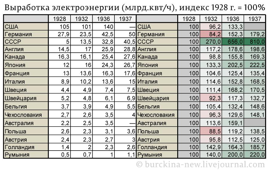 Выработка-электроэнергии-(млрд-квт),-индекс-1928-г.-=-100%