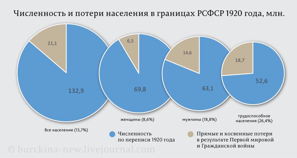 Численность-и-потери-населения-в-границах-РСФСР-1920-года,-млн