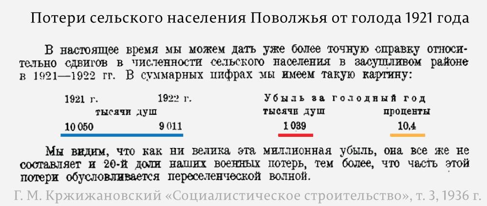 Потери-сельского-населения-Поволжья-от-голода-1921-года