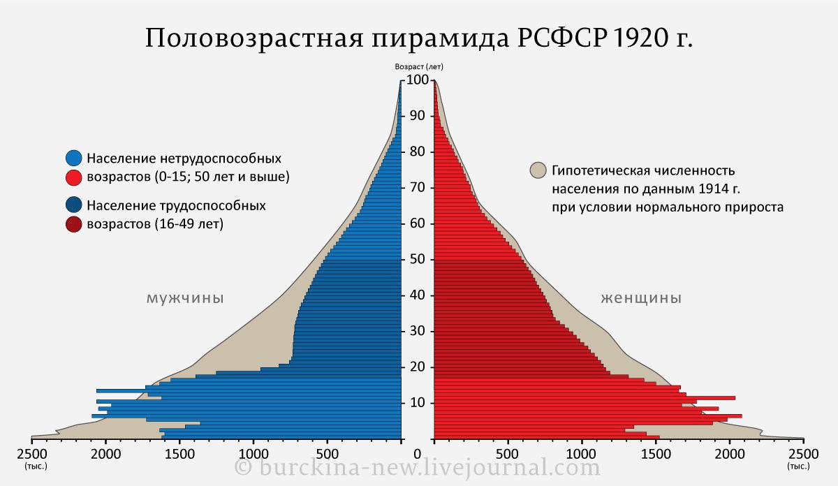 Половозрастная-пирамида-РСФСР-1920-г