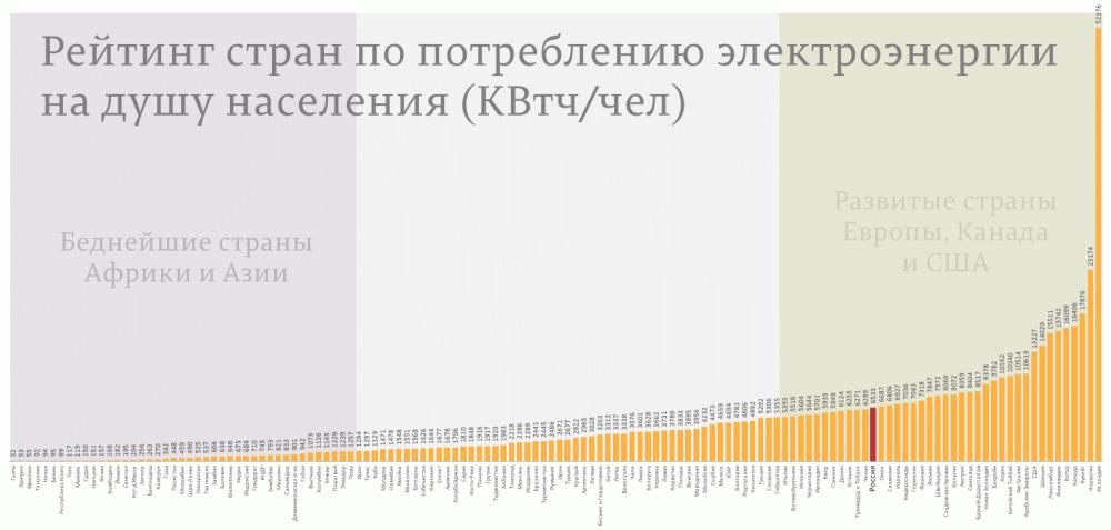 Рейтинг-стран-по-потреблению-электроэнергии