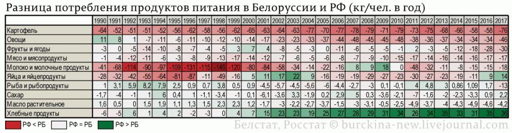Разница-потребления-продуктов-питания-в-Белоруссии-и-РФ-(кг-чел.-в-год)
