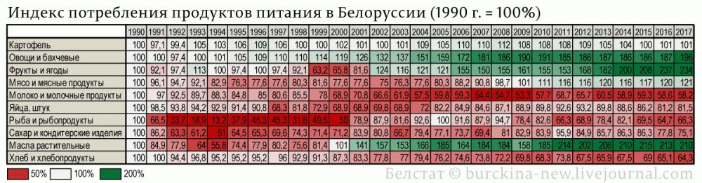 Индекс-потребления-продуктов-питания-в-Белоруссии-(1990-г.-=-100%)
