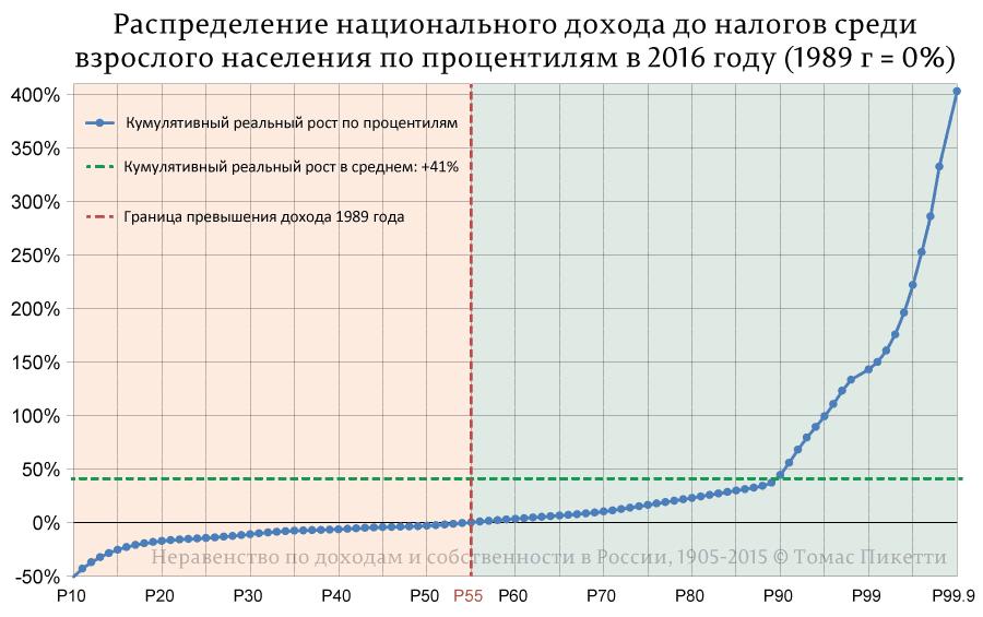 Распределение-национального-дохода-до-налогов-среди