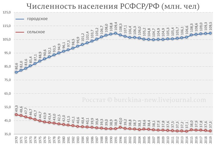 Численность-населения-РСФСР-РФ-сельское-и-городское