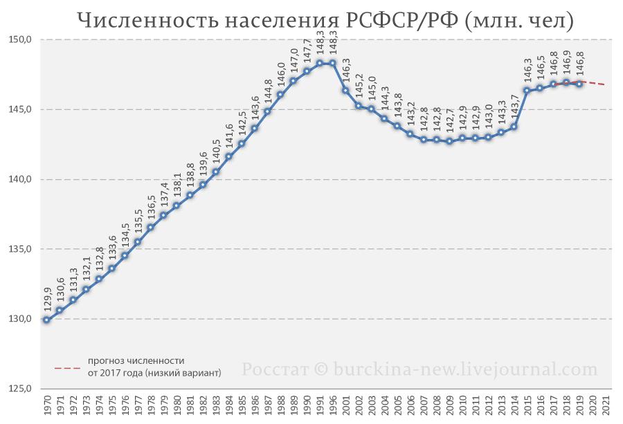 Численность-населения-РСФСР-РФ-2019-(млн.-чел)