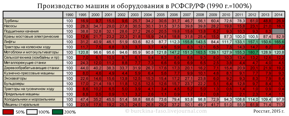 Производство-машин-и-оборудования-в-РСФСР-РФ-(1990-г.=100%)