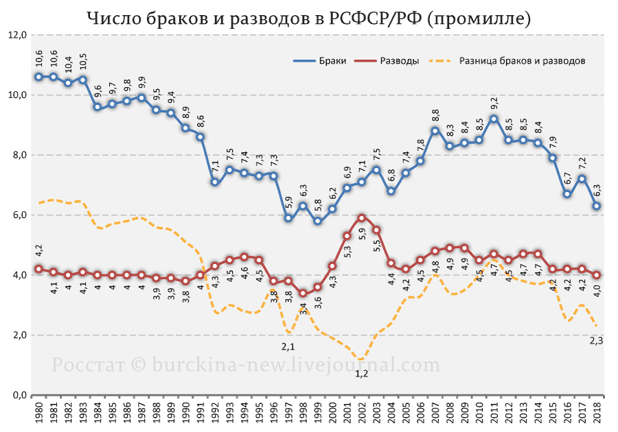 Индекс-браков-и-разводов-в-РФ-(на-тысячу-чел.)