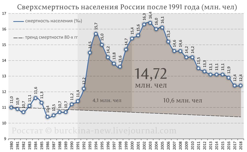 Сверхсмертность-населения-России-после-1991-года-(млн.-чел)