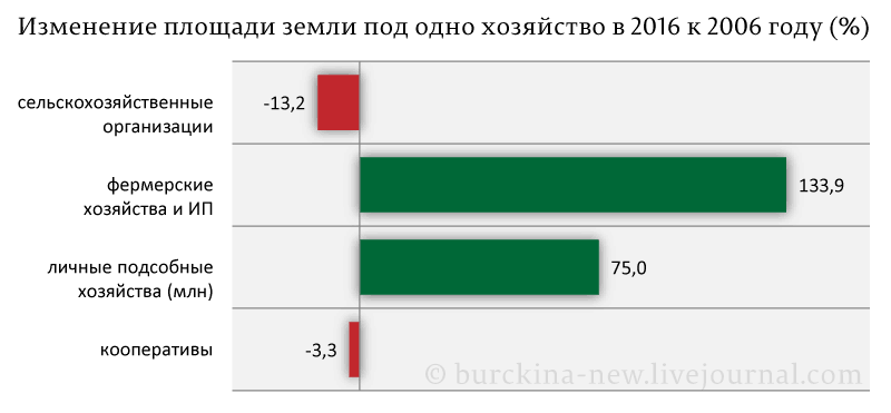 Изменение-площади-земли-под-одно-хозяйство-в-2016-к-2006-году-(%)