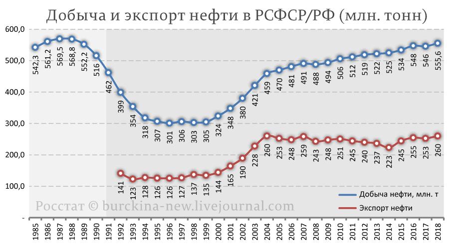 Добыча-и-экспорт-нефти-в-РФ-(млн.-тонн)