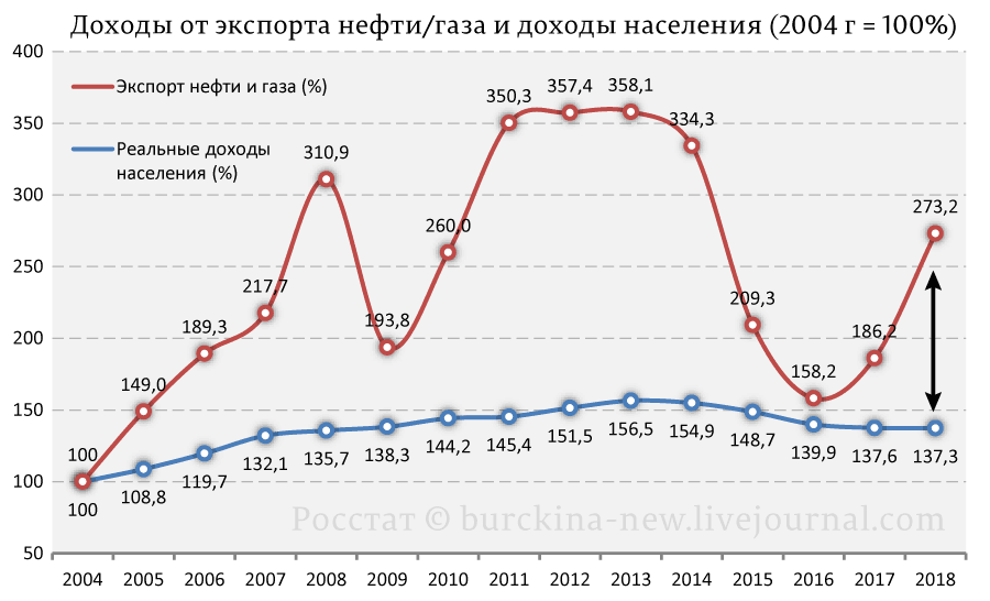 Доходы-от-экспорта-нефти-газа-и-доходы-населения-(2004-г-=-100%)