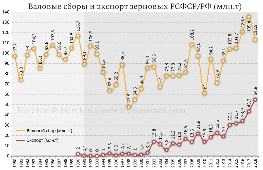Валовые-сборы-и-экспорт-зерновых-РСФС-РФ-(млн.т)
