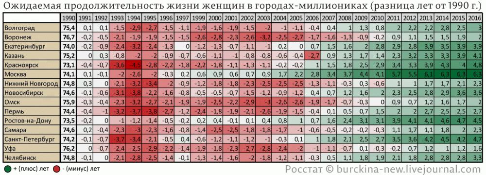 Ожидаемая-продолжительность-жизни-женщин-в-городах-миллиониках-(разница-лет-от-1990-г.)
