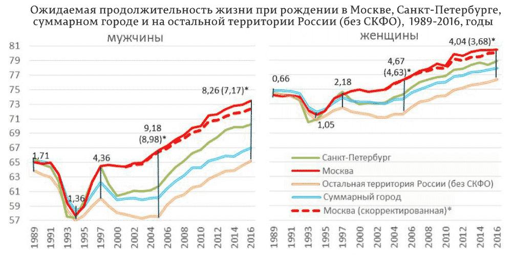 Ожидаемая-продолжительность-жизни-при-рождении-в-Москве,-Санкт-Петербурге,