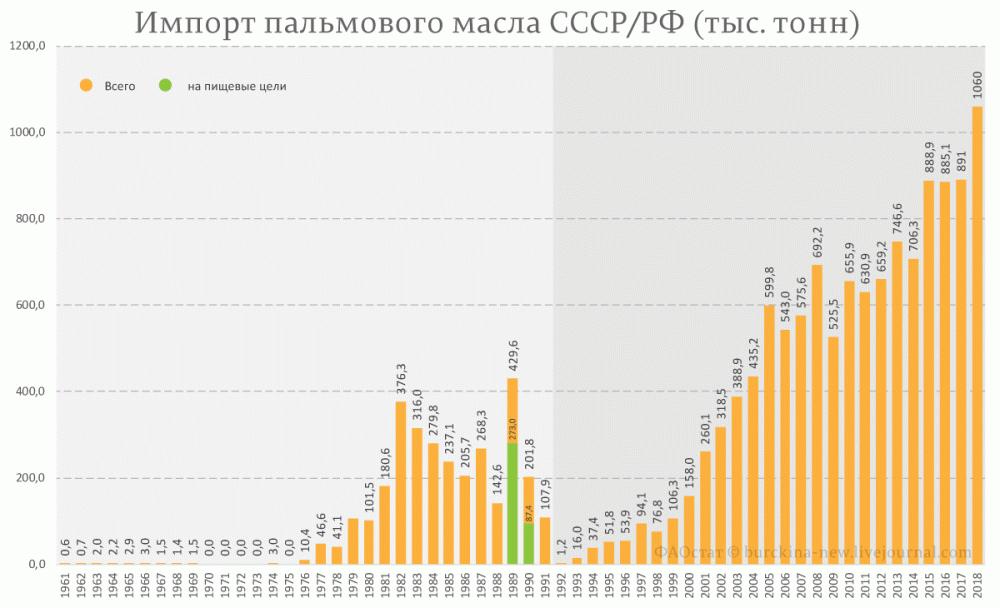 Импорт-пальмового-масла-СССР-РФ-(тыс.-тонн)