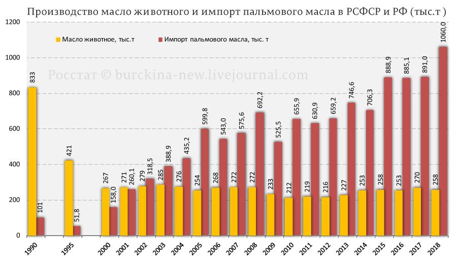 Производство-масло-животного-и-импорт-пальмового-масла-в-РСФСР-и-РФ-(тыс.т-)