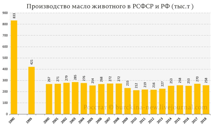 Производство-масло-животного-в-РСФСР-и-РФ-(тыс.т-)
