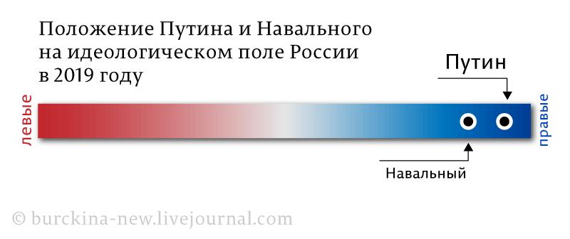 Положение-Путина-и-Навального_01