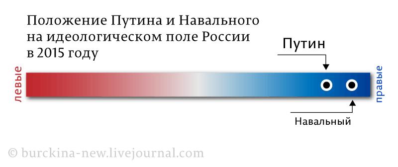 Положение-Путина-и-Навального