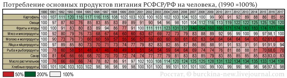 Потребление-основных-продуктов-питания-РСФСР-РФ,-(1990-=100%)_01
