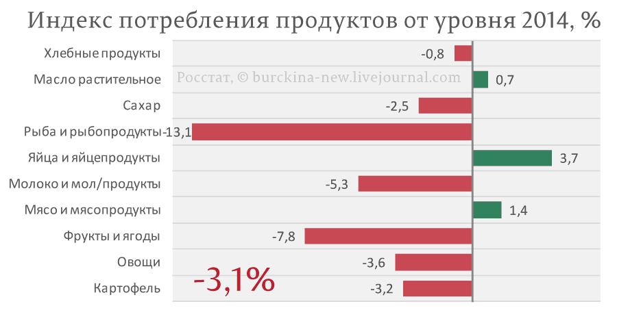 Индекс-потребления-продуктов-от-уровня-2014,-%