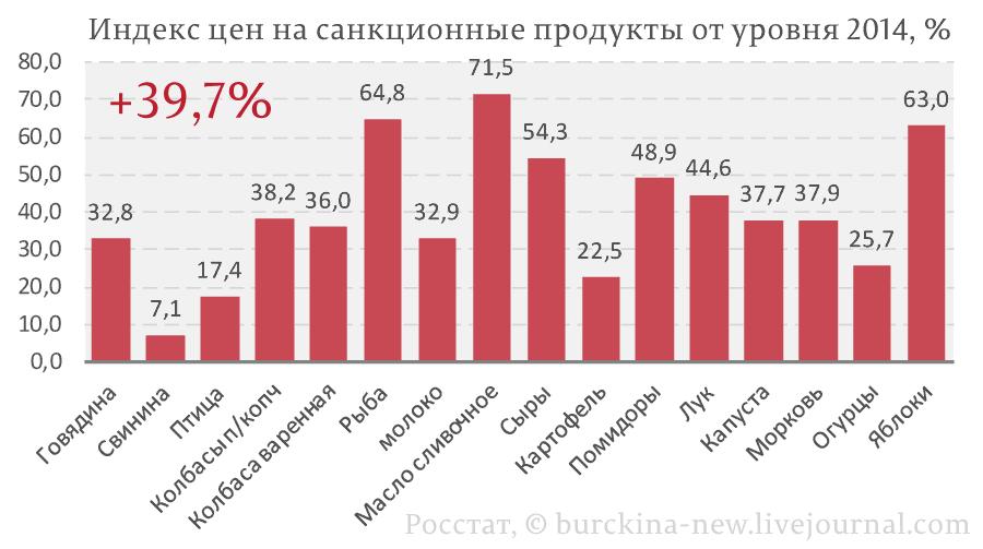 Индекс-цен-на-санкционные-продукты-от-уровня-2014,-%