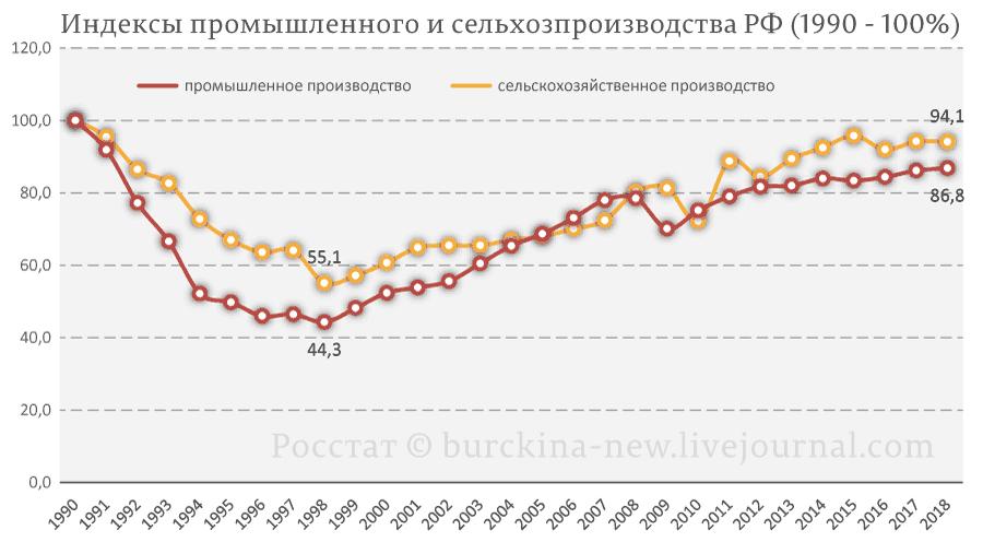 Индексы-промышленного-и-сельхозпроизводства-РФ-(1990---100%)