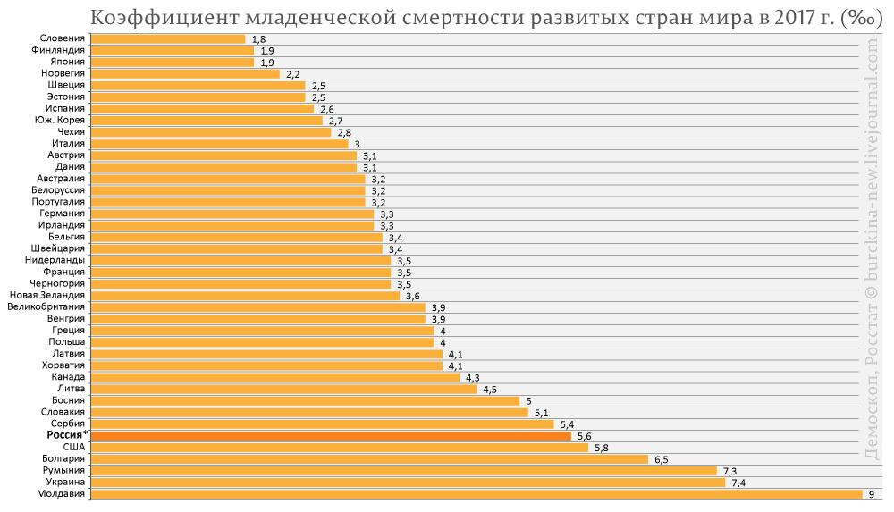Коэффициент-младенческой-смертности-развитых-стран-мира-в-2017-г.-(‰)