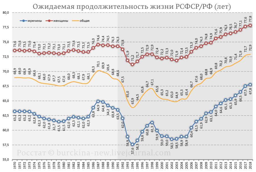Ожидаемая-продолжительность-жизни-РСФСР-РФ-(лет)-ОПЖ