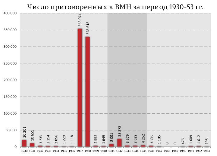 Число-приговоренных-к-ВМН-за-период-1930-53-гг.