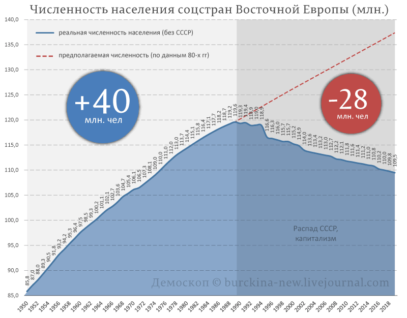 Численность-населения-соцстран-Восточной-Европы-(млн